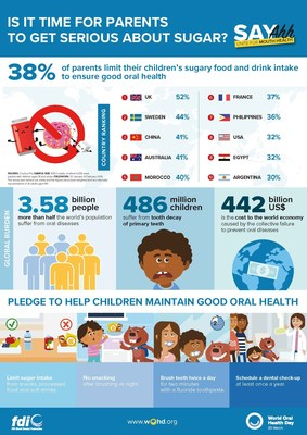 World Oral Health Day 2020: is it time for parents to get serious about sugar? 제공=FDI World Dental Federation